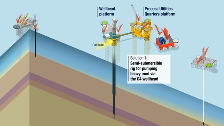 May 5, 2012 - Animation on the first of two solutions implemented by Total to stop the Elgin gas leak